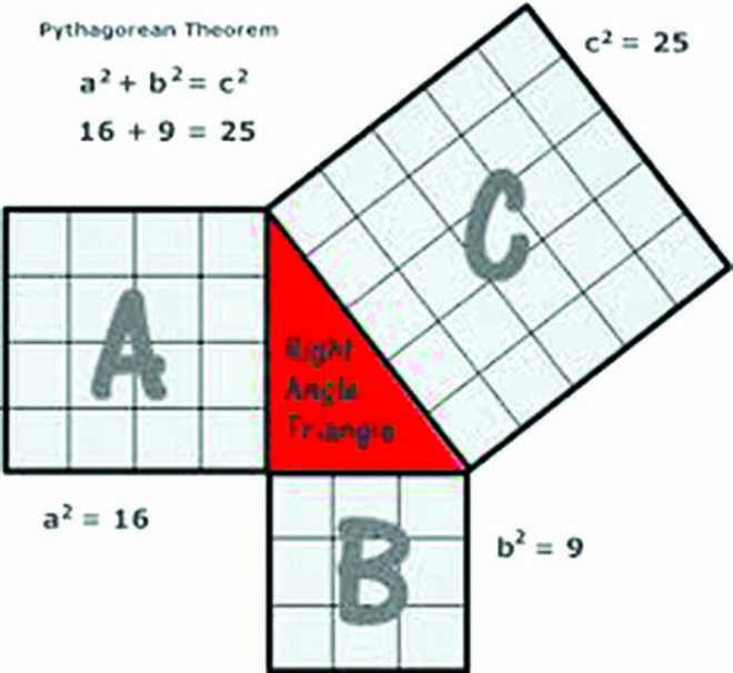 Pythagoras' Theorem Was Explained Before Pythagoras Was Even Born